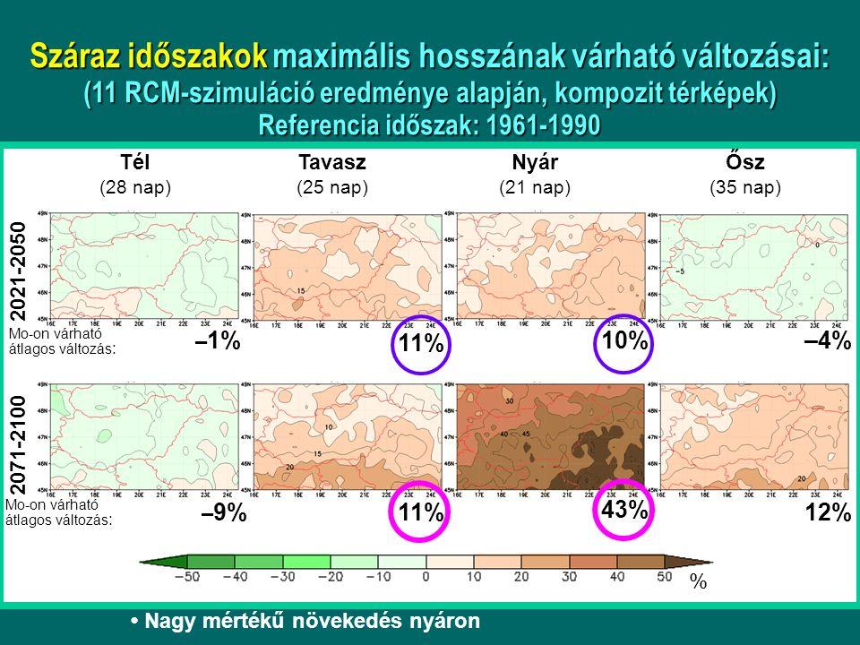 Nagy mértékű növekedés nyáron Száraz időszakok maximális hosszának várható változásai: (11 RCM-szimuláció eredménye alapján, kompozit térképek) Refere