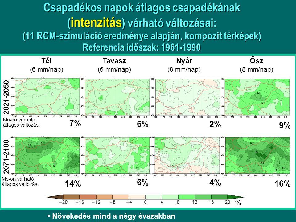 2021-2050 2071-2100 Tél (6 mm/nap) Tavasz (6 mm/nap) Nyár (8 mm/nap) Ősz (8 mm/nap) % 7% 2% 9% 14%16% 4% 6% Növekedés mind a négy évszakban Mo-on várh