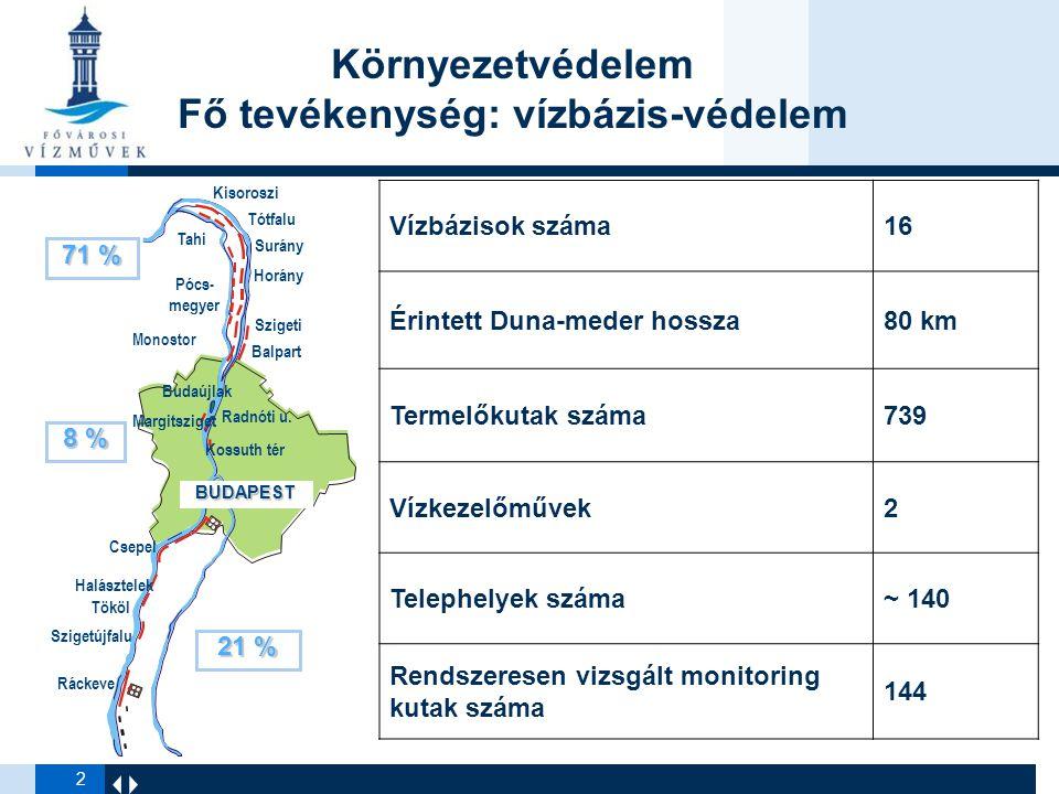 2 Környezetvédelem Fő tevékenység: vízbázis-védelem BUDAPEST 71 % 8 % 21 % Vízbázisok száma16 Érintett Duna-meder hossza80 km Termelőkutak száma739 Vízkezelőművek2 Telephelyek száma~ 140 Rendszeresen vizsgált monitoring kutak száma 144
