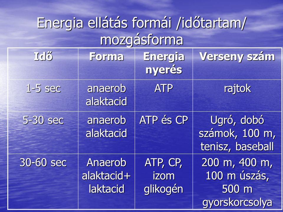 Energia ellátás formái /időtartam/ mozgásforma IdőForma Energia nyerés Verseny szám 1-5 sec anaerob alaktacid ATPrajtok 5-30 sec anaerob alaktacid ATP