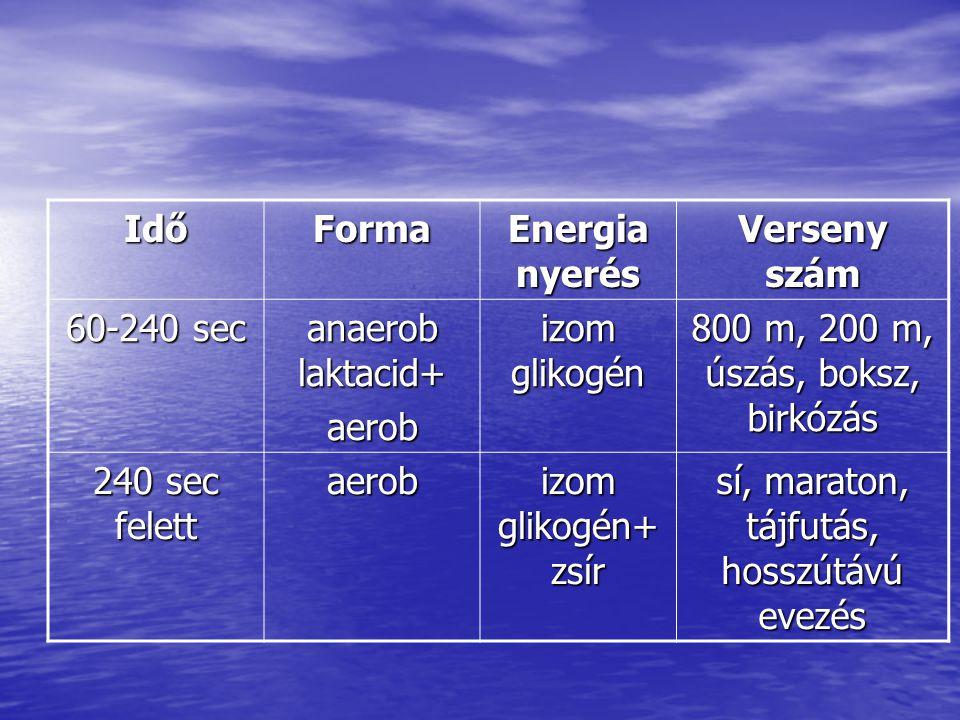IdőForma Energia nyerés Verseny szám 60-240 sec anaerob laktacid+ aerob izom glikogén 800 m, 200 m, úszás, boksz, birkózás 240 sec felett aerob izom g
