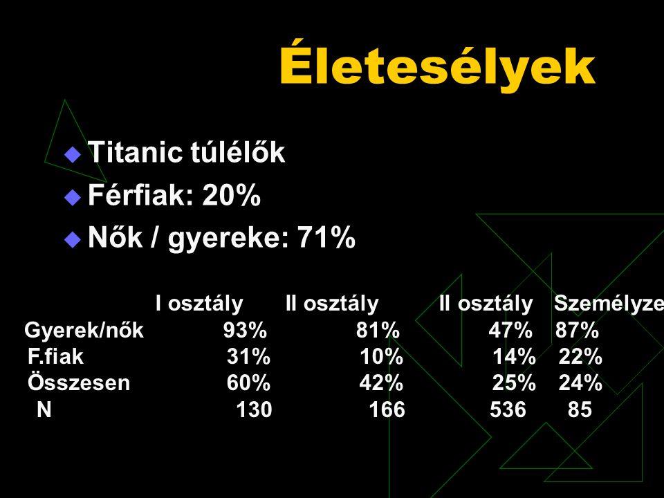 Életesélyek  Titanic túlélők  Férfiak: 20%  Nők / gyereke: 71% I osztály II osztály II osztálySzemélyzet Gyerek/nők93%81%47%87% F.fiak31%10%14%22%