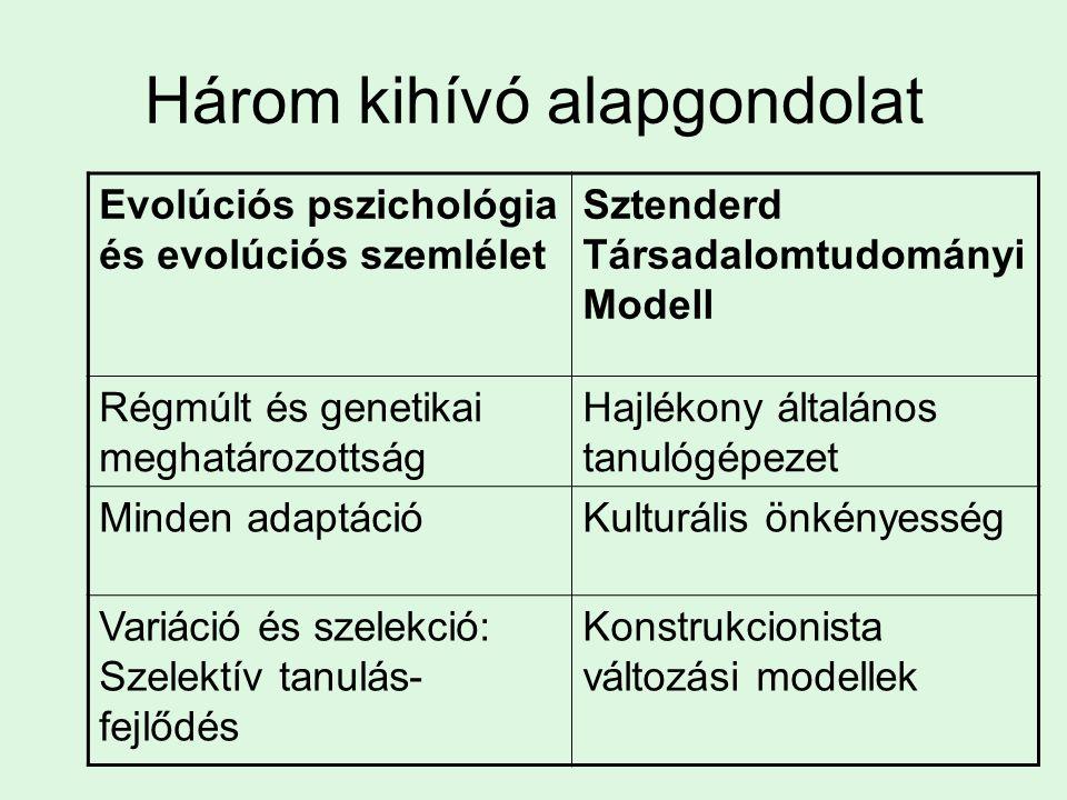 Három kihívó alapgondolat Evolúciós pszichológia és evolúciós szemlélet Sztenderd Társadalomtudományi Modell Régmúlt és genetikai meghatározottság Hajlékony általános tanulógépezet Minden adaptációKulturális önkényesség Variáció és szelekció: Szelektív tanulás- fejlődés Konstrukcionista változási modellek