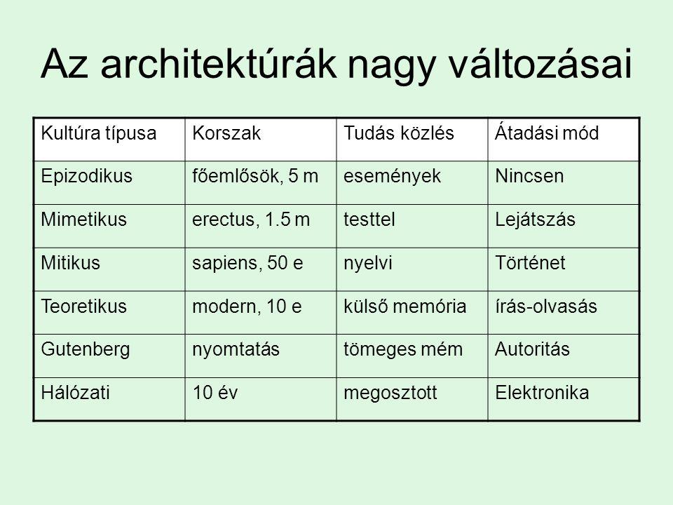 Az architektúrák nagy változásai Kultúra típusaKorszakTudás közlésÁtadási mód Epizodikusfőemlősök, 5 meseményekNincsen Mimetikuserectus, 1.5 mtesttelLejátszás Mitikussapiens, 50 enyelviTörténet Teoretikusmodern, 10 ekülső memóriaírás-olvasás Gutenbergnyomtatástömeges mémAutoritás Hálózati10 évmegosztottElektronika