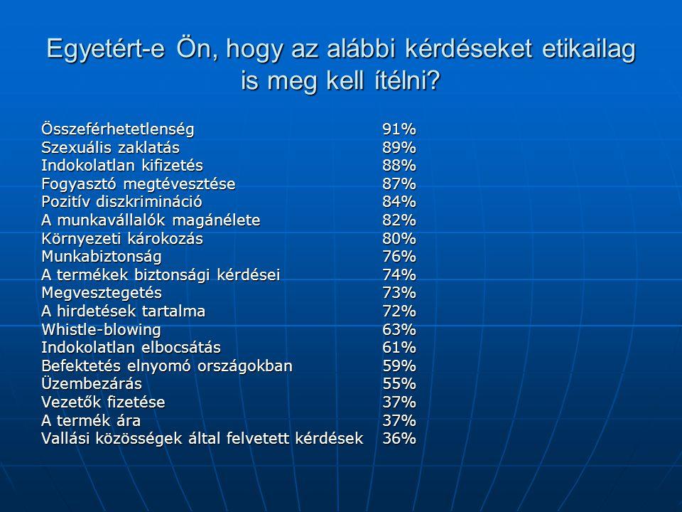 Egyetért-e Ön, hogy az alábbi kérdéseket etikailag is meg kell ítélni? Összeférhetetlenség91% Szexuális zaklatás 89% Indokolatlan kifizetés 88% Fogyas