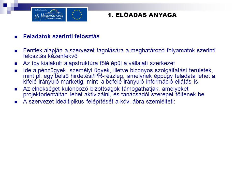 1.ELŐADÁS ANYAGA -Titkárság-PR asszisztens -Piac -Belső komm.