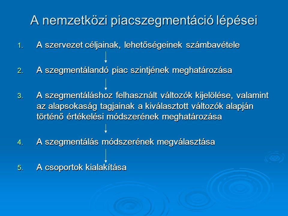 A nemzetközi piacszegmentáció lépései 1. A szervezet céljainak, lehetőségeinek számbavétele 2. A szegmentálandó piac szintjének meghatározása 3. A sze
