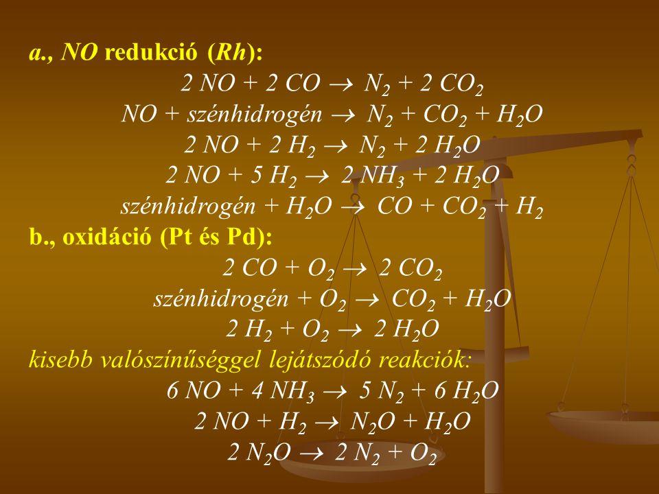 a., NO redukció (Rh): 2 NO + 2 CO  N 2 + 2 CO 2 NO + szénhidrogén  N 2 + CO 2 + H 2 O 2 NO + 2 H 2  N 2 + 2 H 2 O 2 NO + 5 H 2  2 NH 3 + 2 H 2 O s