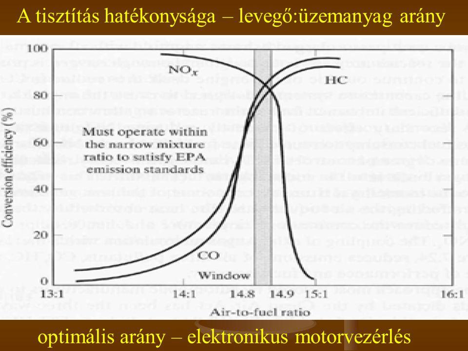 A tisztítás hatékonysága – levegő:üzemanyag arány optimális arány – elektronikus motorvezérlés