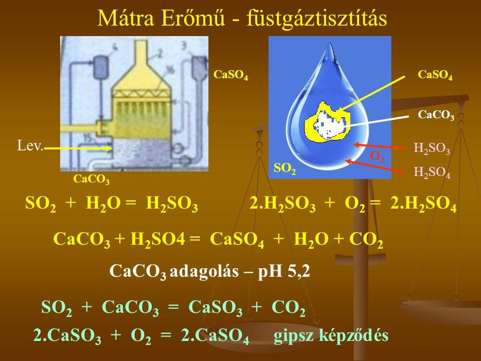 Mátra Erőmű - füstgáztisztítás Lev. CaCO 3 CaSO 4 CaCO 3 H 2 SO 3 H 2 SO 4 O2O2 SO 2 SO 2 + CaCO 3 = CaSO 3 + CO 2 2.CaSO 3 + O 2 = 2.CaSO 4 gipsz kép