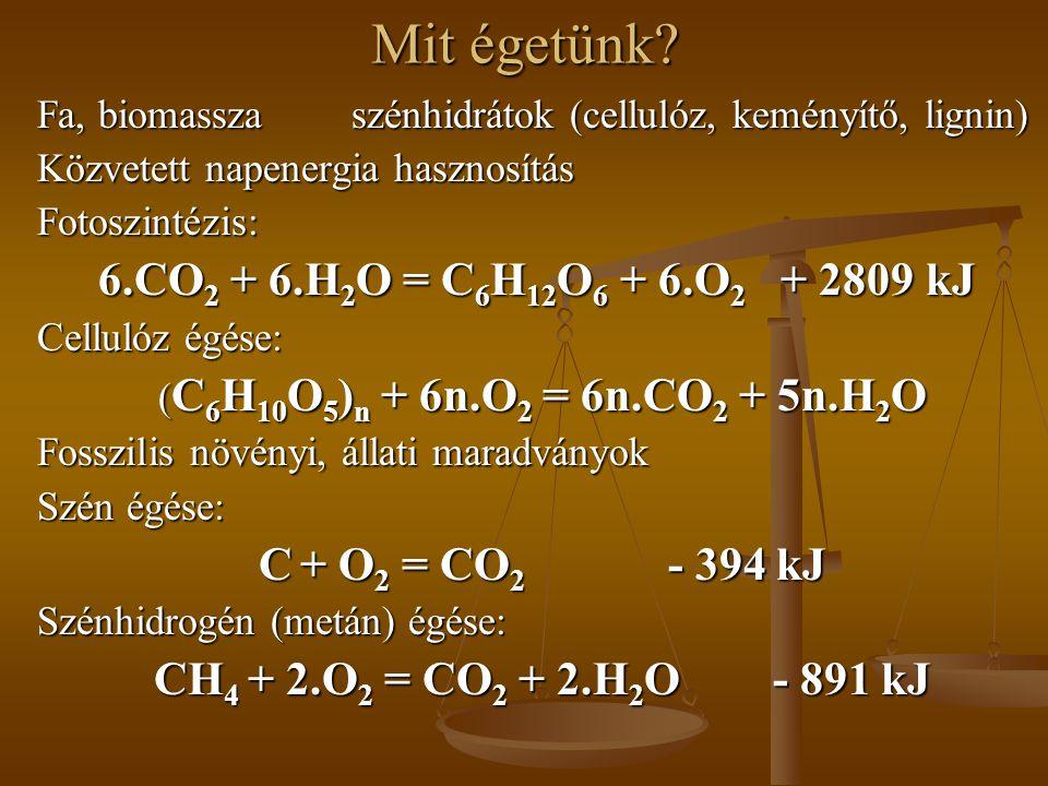 Mit égetünk? Fa, biomasszaszénhidrátok (cellulóz, keményítő, lignin) Közvetett napenergia hasznosítás Fotoszintézis: 6.CO 2 + 6.H 2 O = C 6 H 12 O 6 +