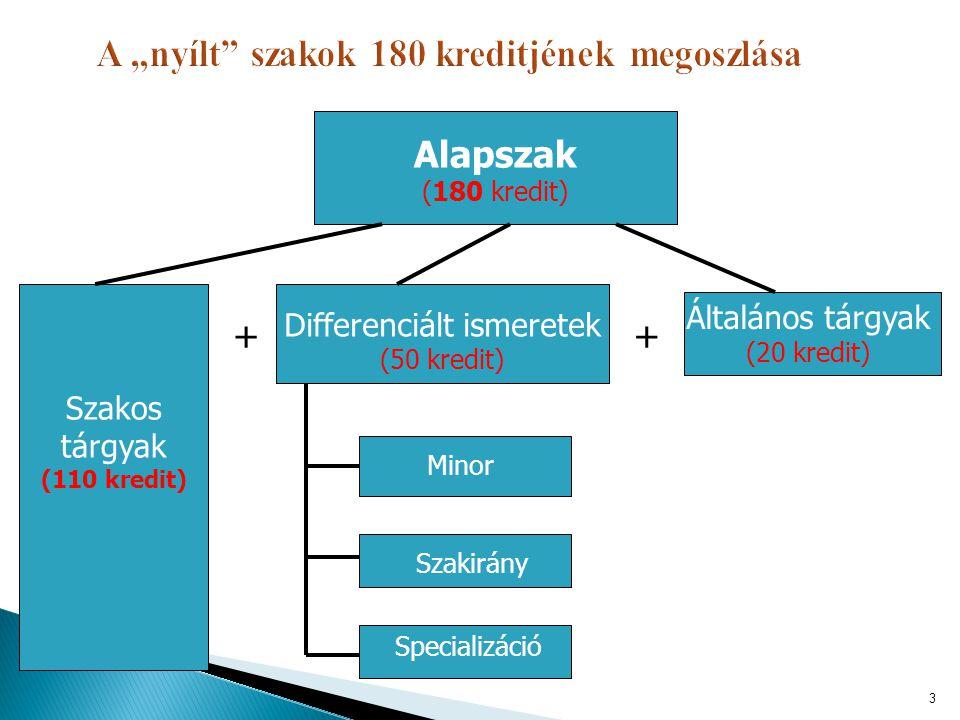 Alapszak (180 kredit) Differenciált ismeretek (50 kredit) Általános tárgyak (20 kredit) Minor Szakirány Specializáció + Szakos tárgyak (110 kredit) +