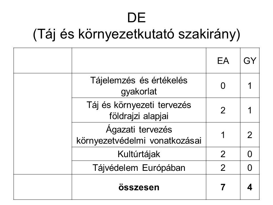 PTE Táj- és környezetkutató szakirány EAGY Tájértékelés20 Kultúrtájak földrajza20 Tájelemzés, tájtervezés20 Tájkutatás korszerű alkalmazása02 A táj változása a Kárpát-medencében20 A táj változása Európában20 összesen102