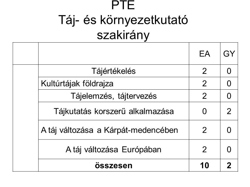 SZTE (Táj és környezetkutató szakirány) EAGY Tájtervezés22 Ágazati Környezeti tervezés21 Környezettervezési modellek13 Környezettervezés alapjai20 összesen68