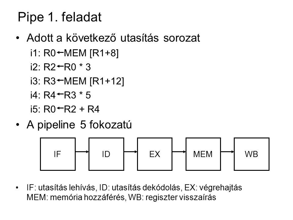Pipe 1.feladat a. kérdés Adat-egymásrahatások.