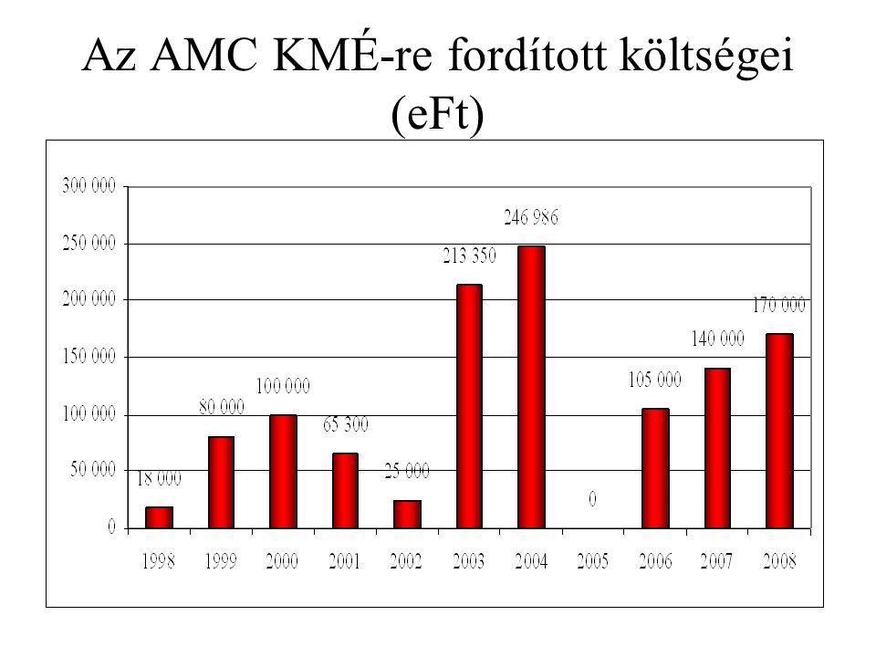 Az AMC KMÉ-re fordított költségei (eFt)