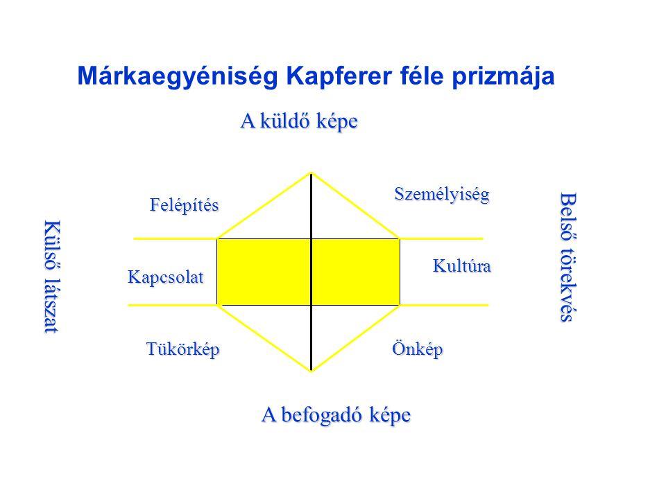 Márkaegyéniség Kapferer féle prizmája A küldő képe A befogadó képe Felépítés Kapcsolat Tükörkép Személyiség Kultúra Önkép Külső látszat Belső törekvés