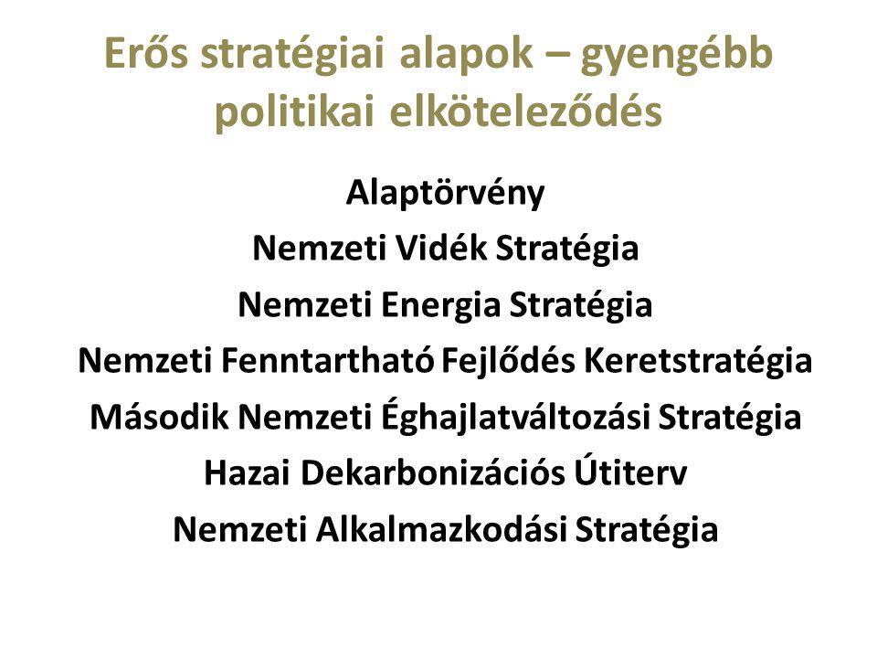 Erős stratégiai alapok – gyengébb politikai elköteleződés Alaptörvény Nemzeti Vidék Stratégia Nemzeti Energia Stratégia Nemzeti Fenntartható Fejlődés Keretstratégia Második Nemzeti Éghajlatváltozási Stratégia Hazai Dekarbonizációs Útiterv Nemzeti Alkalmazkodási Stratégia