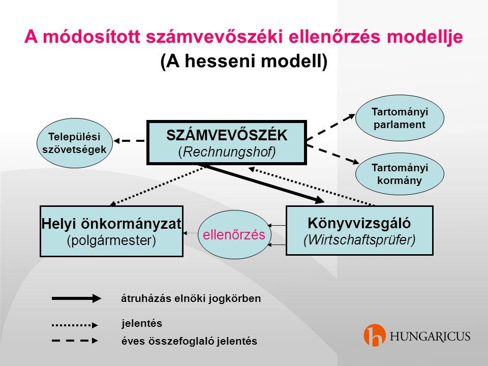 A módosított számvevőszéki ellenőrzés modellje (A hesseni modell) SZÁMVEVŐSZÉK (Rechnungshof) Helyi önkormányzat (polgármester) Könyvvizsgáló (Wirtsch