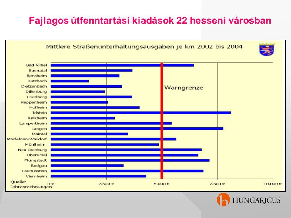 Fajlagos útfenntartási kiadások 22 hesseni városban