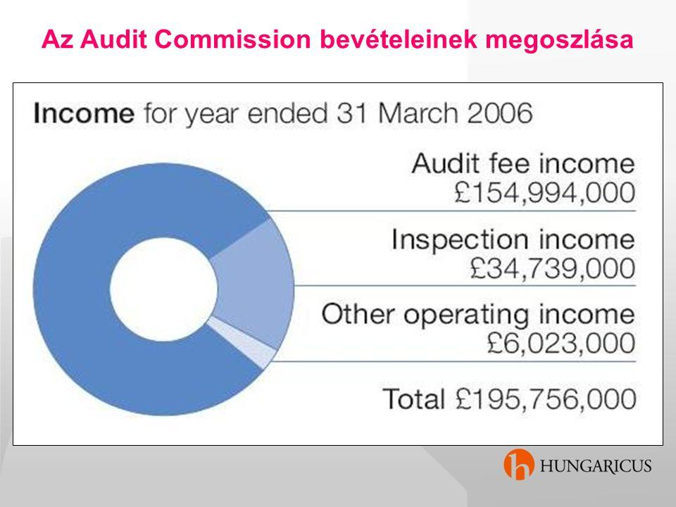 Az Audit Commission bevételeinek megoszlása