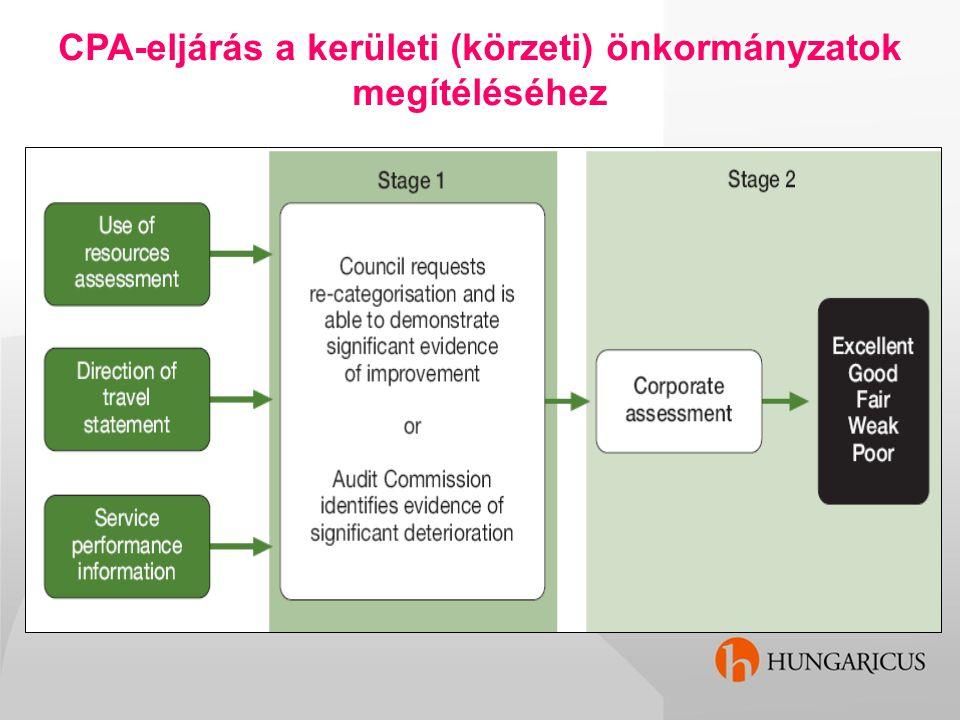 CPA-eljárás a kerületi (körzeti) önkormányzatok megítéléséhez