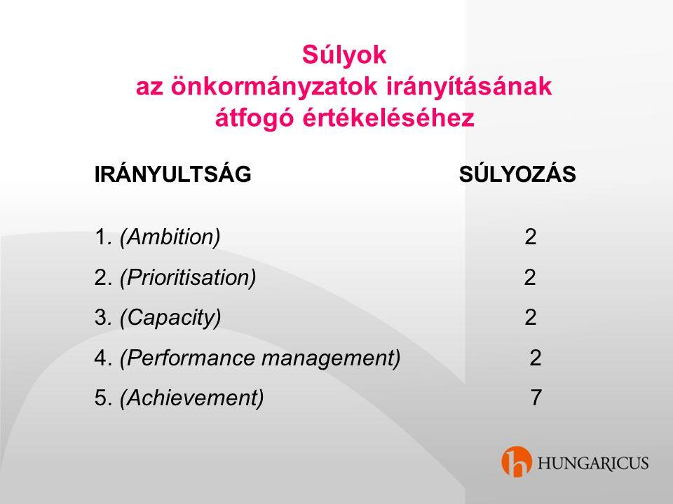 Súlyok az önkormányzatok irányításának átfogó értékeléséhez IRÁNYULTSÁG SÚLYOZÁS 1. (Ambition) 2 2. (Prioritisation) 2 3. (Capacity) 2 4. (Performance
