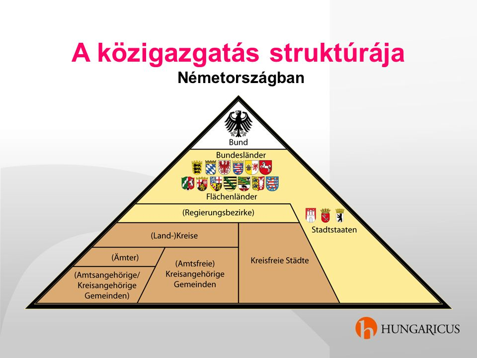 A közigazgatás struktúrája Németországban