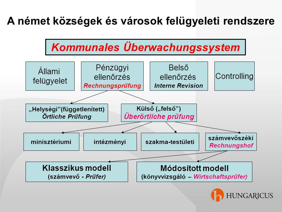A német községek és városok felügyeleti rendszere Kommunales Überwachungssystem Állami felügyelet Pénzügyi ellenőrzés Rechnungsprüfung Belső ellenőrzé