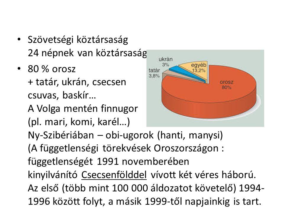 Szövetségi köztársaság 24 népnek van köztársasága 80 % orosz + tatár, ukrán, csecsen csuvas, baskír… A Volga mentén finnugor (pl. mari, komi, karél…)