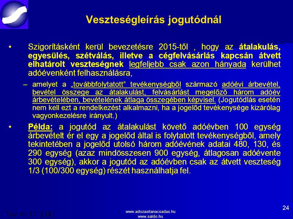 """www.adozasitanacsadas.hu www.saldo.hu Veszteségleírás jogutódnál Szigorításként kerül bevezetésre 2015-től, hogy az átalakulás, egyesülés, szétválás, illetve a cégfelvásárlás kapcsán átvett elhatárolt veszteségnek legfeljebb csak azon hányada kerülhet adóévenként felhasználásra, – –amelyet a """"továbbfolytatott tevékenységből származó adóévi árbevétel, bevétel összege az átalakulást, felvásárlást megelőző három adóév árbevételében, bevételének átlaga összegében képvisel."""