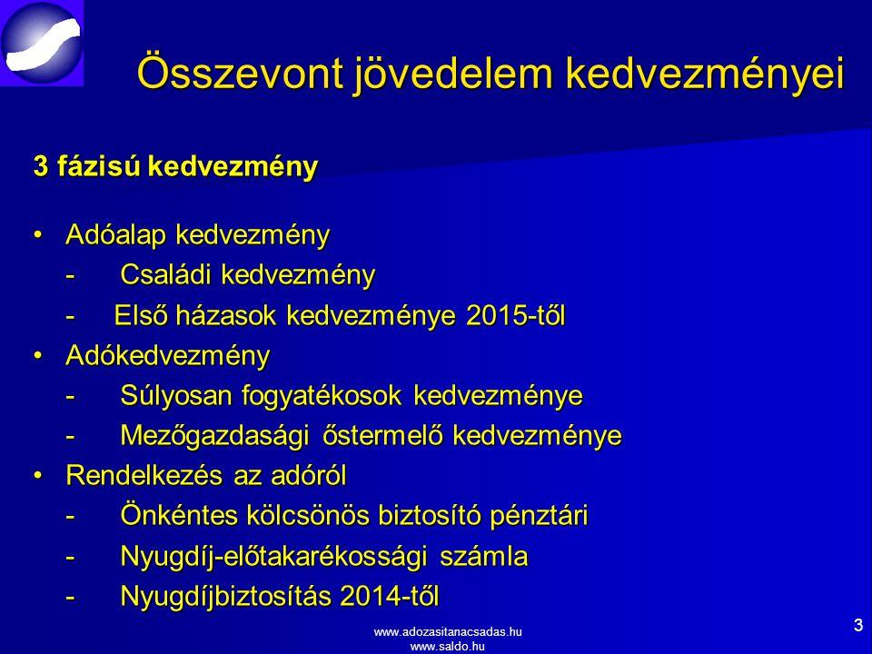 www.adozasitanacsadas.hu www.saldo.hu 3 Összevont jövedelem kedvezményei 3 fázisú kedvezmény Adóalap kedvezményAdóalap kedvezmény -Családi kedvezmény - Első házasok kedvezménye 2015-től AdókedvezményAdókedvezmény -Súlyosan fogyatékosok kedvezménye -Mezőgazdasági őstermelő kedvezménye Rendelkezés az adórólRendelkezés az adóról -Önkéntes kölcsönös biztosító pénztári -Nyugdíj-előtakarékossági számla -Nyugdíjbiztosítás 2014-től