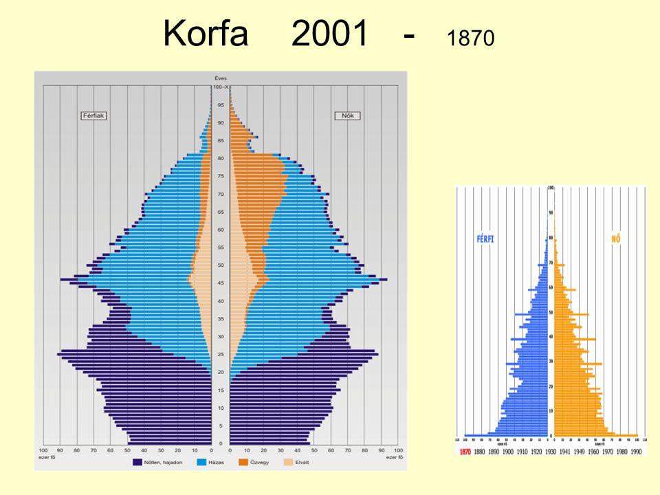 Korfa 2001 - 1870
