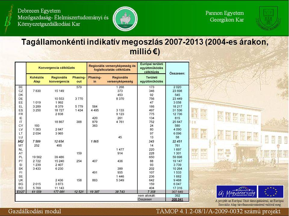 Tagállamonkénti indikatív megoszlás 2007-2013 (2004-es árakon, millió €)
