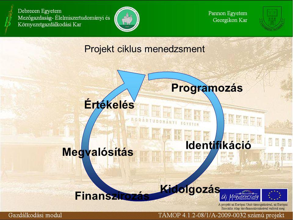 Projekt ciklus menedzsment Programozás Identifikáció Kidolgozás Finanszírozás Megvalósítás Értékelés