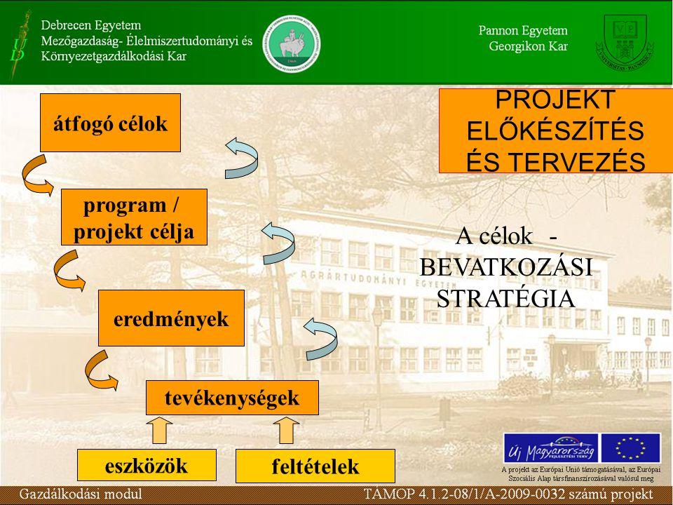 eredmények program / projekt célja átfogó célok tevékenységek eszközök feltételek A célok - BEVATKOZÁSI STRATÉGIA PROJEKT ELŐKÉSZÍTÉS ÉS TERVEZÉS