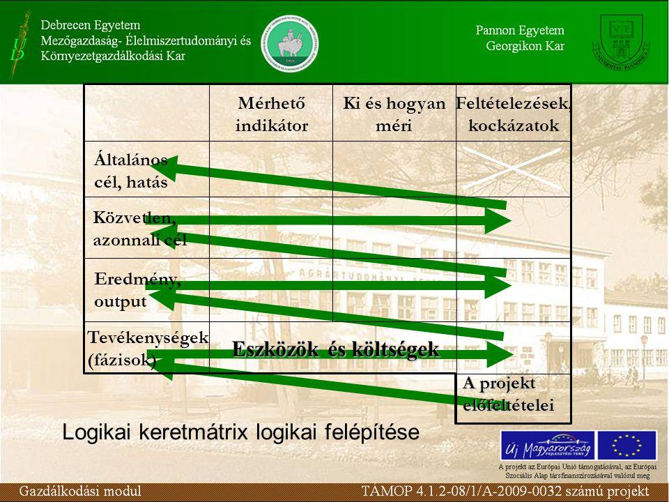 Általános cél, hatás Közvetlen, azonnali cél Feltételezések, kockázatok Ki és hogyan méri Mérhető indikátor Tevékenységek (fázisok) Eredmény, output Eszközök és költségek A projekt előfeltételei Logikai keretmátrix logikai felépítése