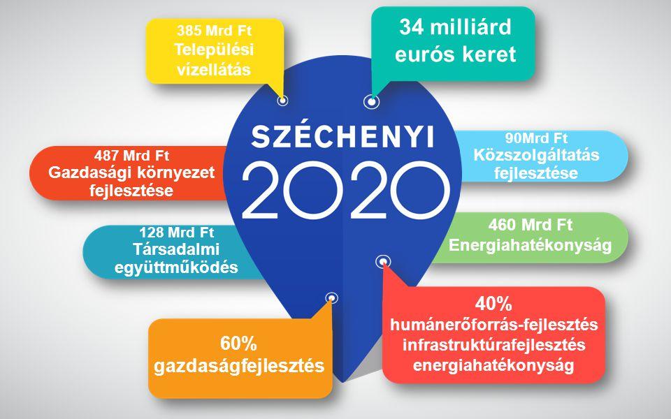 www.gwconsulting.hu 90Mrd Ft Közszolgáltatás fejlesztése 487 Mrd Ft Gazdasági környezet fejlesztése 128 Mrd Ft Társadalmi együttműködés 460 Mrd Ft Energiahatékonyság 34 milliárd eurós keret 60% gazdaságfejlesztés 40% humánerőforrás-fejlesztés infrastruktúrafejlesztés energiahatékonyság 385 Mrd Ft Települési vízellátás