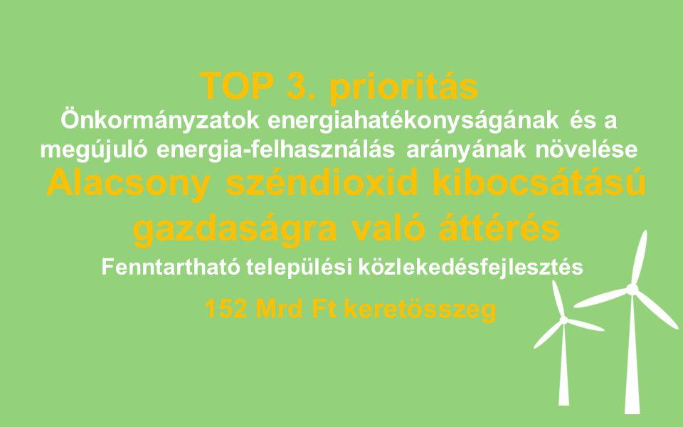 TOP 3. prioritás Alacsony széndioxid kibocsátású gazdaságra való áttérés 152 Mrd Ft keretösszeg Fenntartható települési közlekedésfejlesztés Önkormány