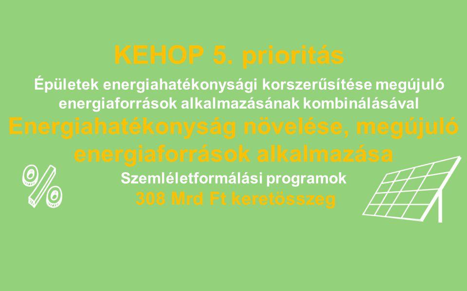 KEHOP 5. prioritás Energiahatékonyság növelése, megújuló energiaforrások alkalmazása 308 Mrd Ft keretösszeg Épületek energiahatékonysági korszerűsítés
