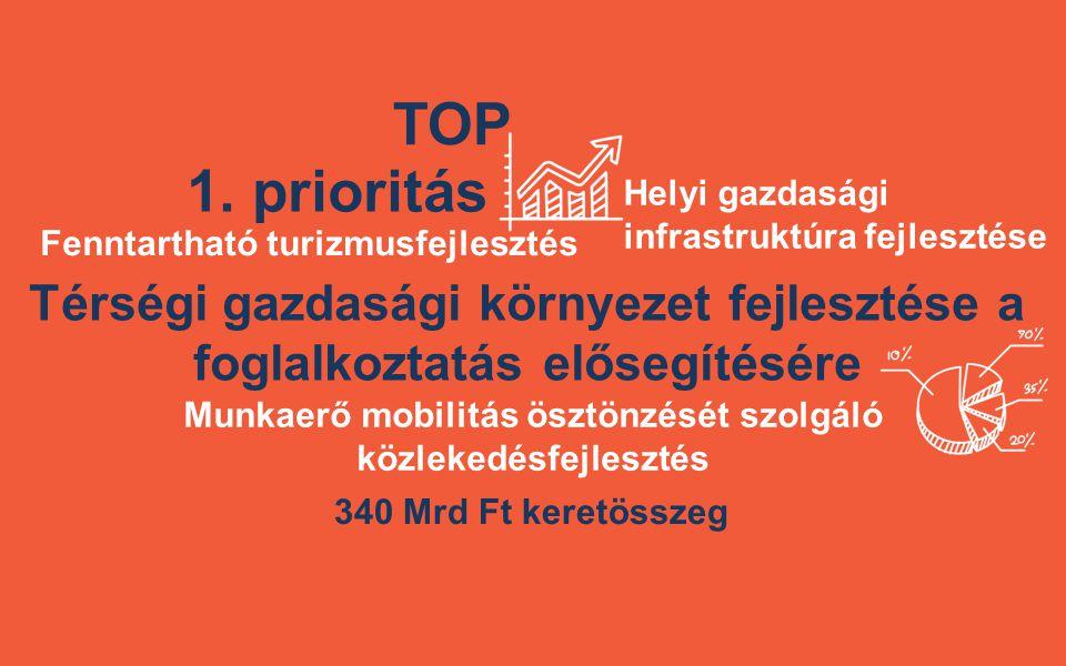 TOP 1. prioritás Térségi gazdasági környezet fejlesztése a foglalkoztatás elősegítésére 340 Mrd Ft keretösszeg Fenntartható turizmusfejlesztés Helyi g