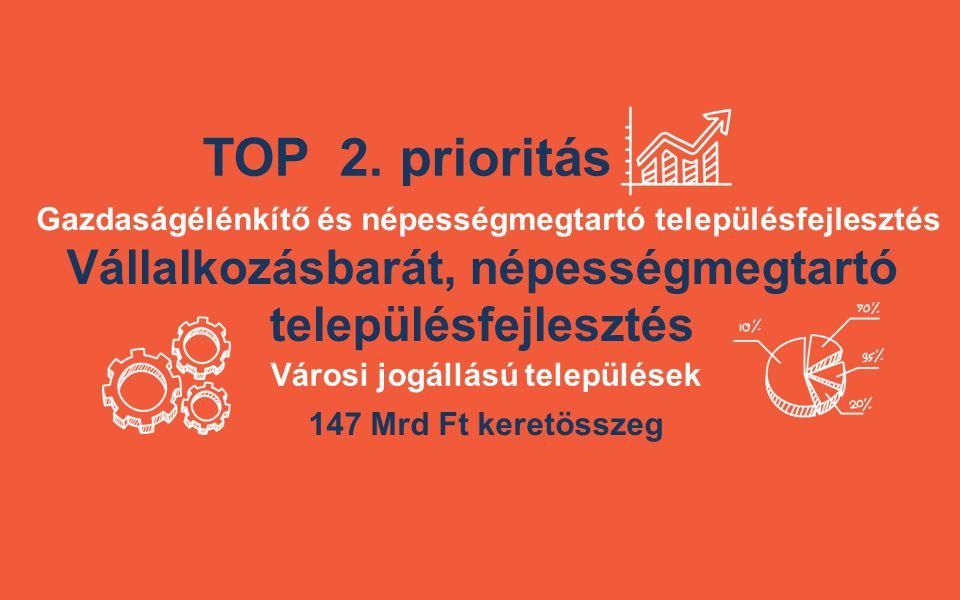 TOP 2. prioritás Vállalkozásbarát, népességmegtartó településfejlesztés 147 Mrd Ft keretösszeg Gazdaságélénkítő és népességmegtartó településfejleszté