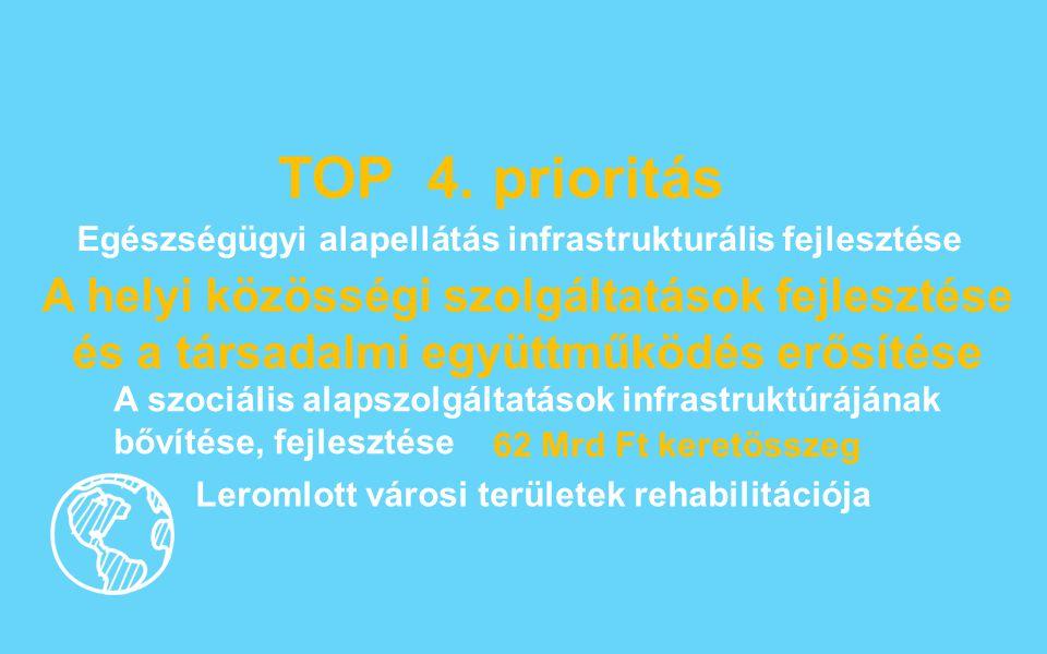 TOP 4. prioritás A helyi közösségi szolgáltatások fejlesztése és a társadalmi együttműködés erősítése 62 Mrd Ft keretösszeg A szociális alapszolgáltat