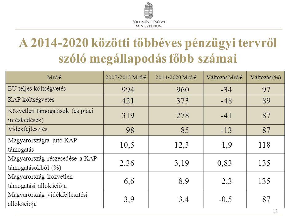 A 2014-2020 közötti többéves pénzügyi tervről szóló megállapodás főbb számai 12 Mrd €2007-2013 Mrd €2014-2020 Mrd €Változás Mrd €Változás (%) EU telje