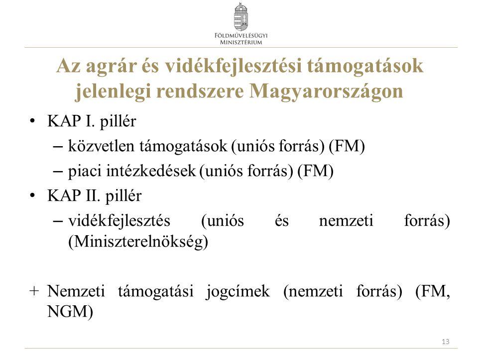 Az agrár és vidékfejlesztési támogatások jelenlegi rendszere Magyarországon KAP I. pillér – közvetlen támogatások (uniós forrás) (FM) – piaci intézked