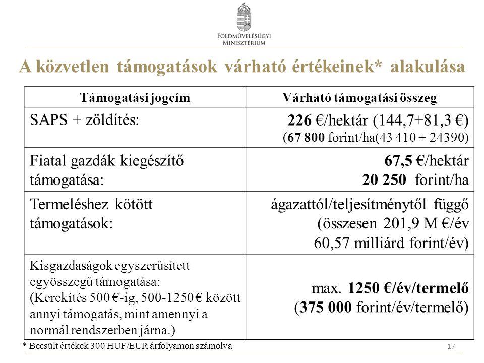 A közvetlen támogatások várható értékeinek* alakulása Támogatási jogcímVárható támogatási összeg SAPS + zöldítés: 226 €/hektár (144,7+81,3 €) (67 800