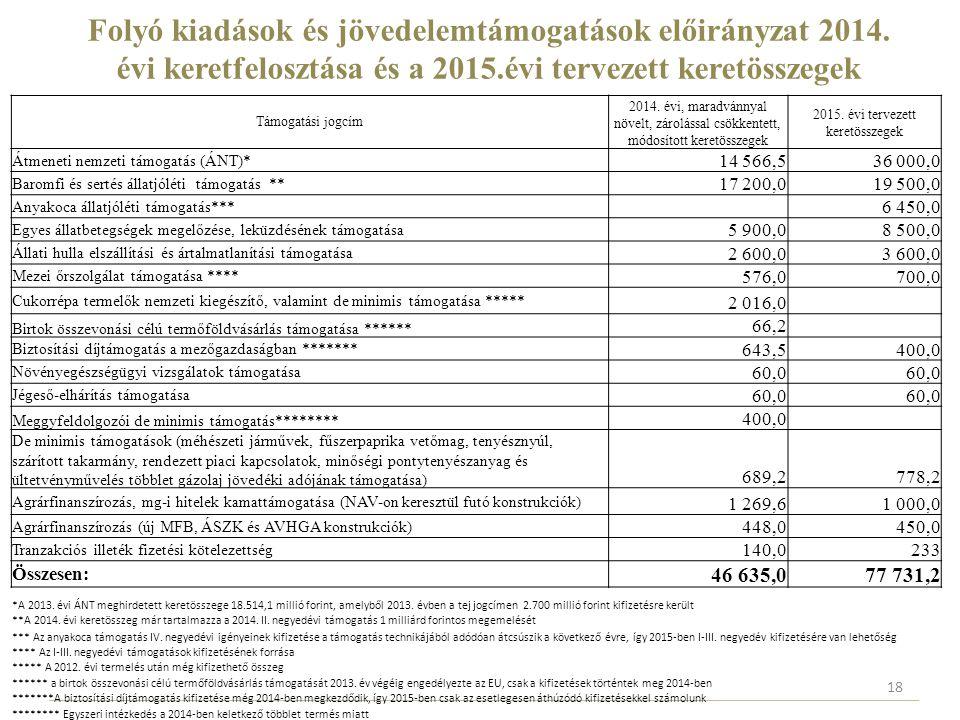 Folyó kiadások és jövedelemtámogatások előirányzat 2014. évi keretfelosztása és a 2015.évi tervezett keretösszegek Támogatási jogcím 2014. évi, maradv