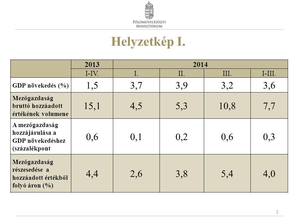Helyzetkép I. 20132014 I-IV.I.II.III.I-III. GDP növekedés (%) 1,53,73,93,23,6 Mezőgazdaság bruttó hozzáadott értékének volumene 15,14,55,310,87,7 A me