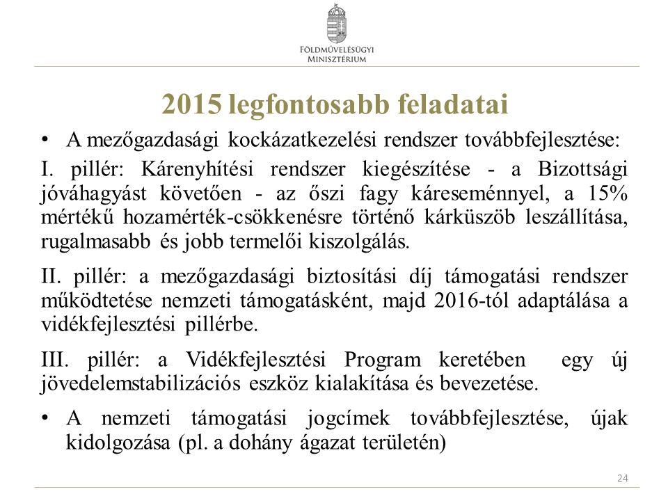 2015 legfontosabb feladatai A mezőgazdasági kockázatkezelési rendszer továbbfejlesztése: I. pillér: Kárenyhítési rendszer kiegészítése - a Bizottsági