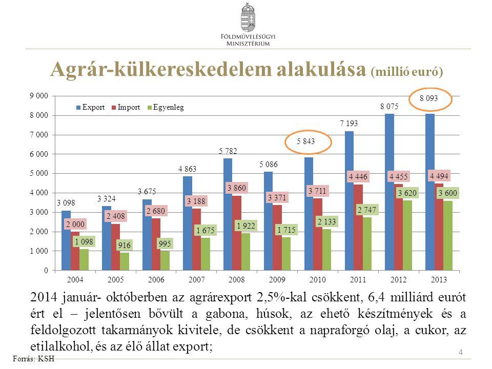 Agrár-külkereskedelem alakulása (millió euró) Forrás: KSH 2014 január- októberben az agrárexport 2,5%-kal csökkent, 6,4 milliárd eurót ért el – jelent